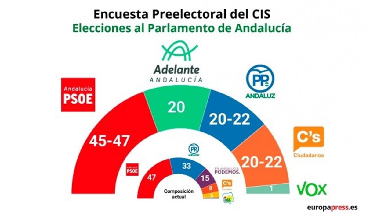 Encuesta del CIS para Andalucu00eda