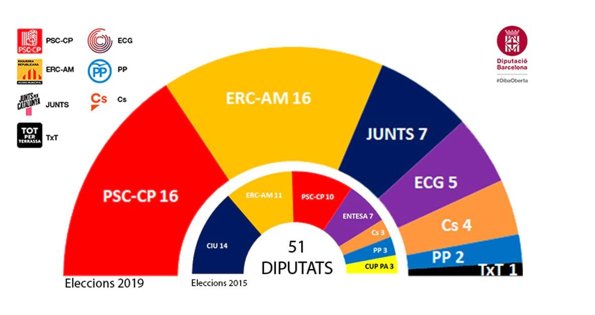 Resultado elecciones 2019 en la Diputaciu00f3n de Barcelona
