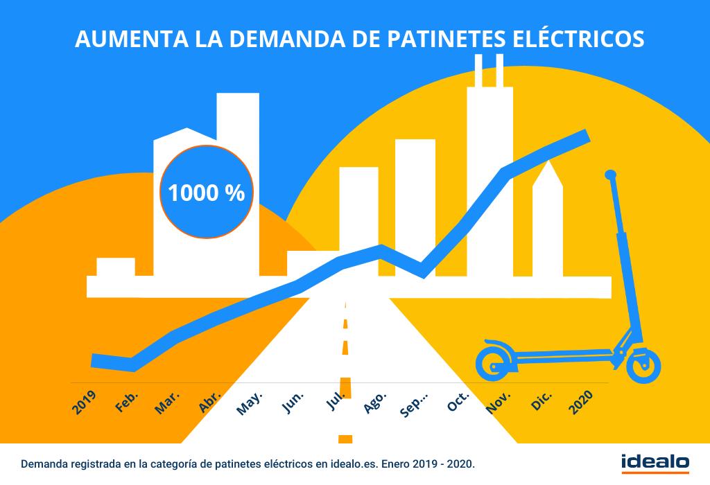 Patinetes electricos el boom de los vehiculos eco