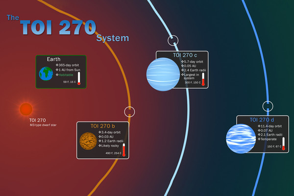 The TOI 270 NASA'Goddard Space Flight Center planetary system Scott Wiessinger